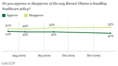 Gallup_Obama_poormarks_113009