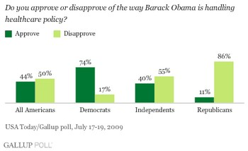 Gallup_Obamacare_Independentd_071709
