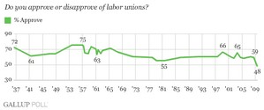 Gallup_union_approval_low