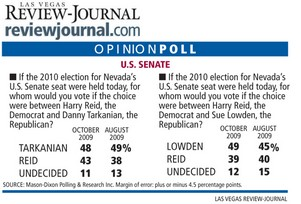 Harry_Reid_Senate-election poll