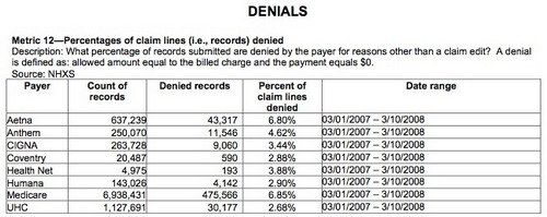 Healthcare_Denials_By_Insurer2008