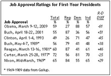 Obama_Job_Approval_PEW040609