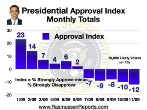 Obama_monthly_approval_index_Nov_2009