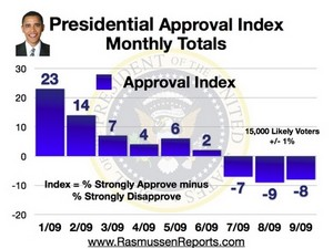 Obama_monthly_approval_index_september_2009