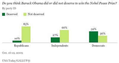 Obama_nobel_gallup