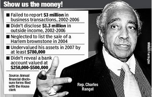 Rangel_fraud