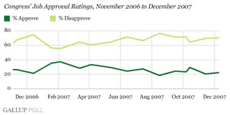 Congress_poll_121207graph2