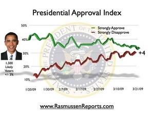 Obama_index_march_21_2009