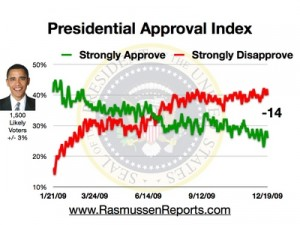 obama_approval_index_121909