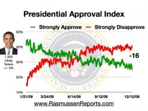 obama_approval_index_12_12_2009