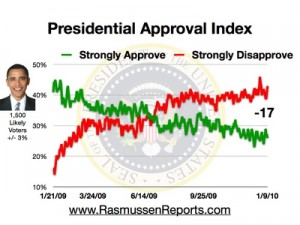 obama_approval_index_01092010