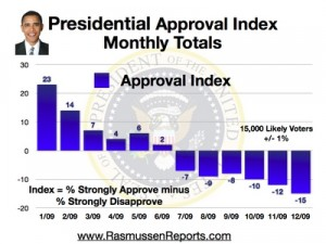obama_monthly_approval_index_december_2009