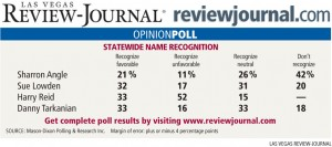 poll.senate recognition