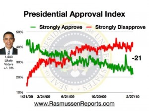 obama_approval_index_february_27_2010