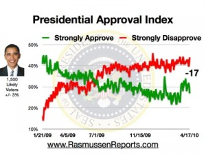 obama_approval_index_april_17_2010