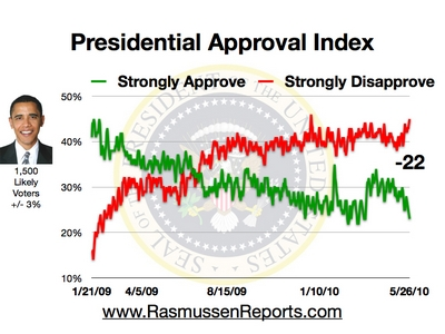 obama_approval_index_may_26_2010