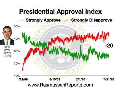 obama_approval_index_july_31_2010