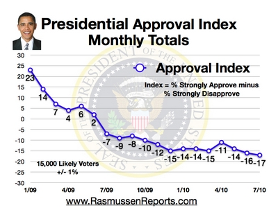 obama_monthly_approval_index_july_2010