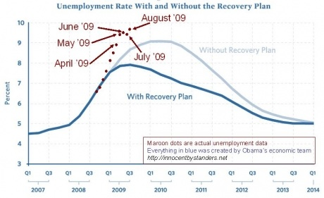 unemployment-with-stimulus-graph