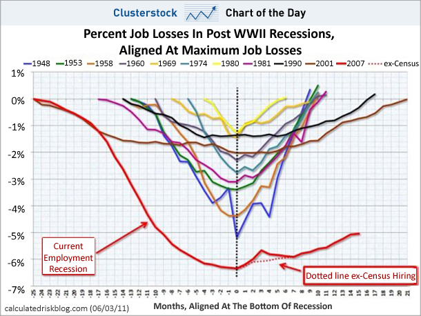 Jobs_business_insider chart