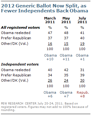 Obama_Pew_research_poll_072911