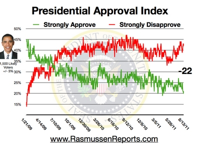 obama_approval_index_august_13_2011