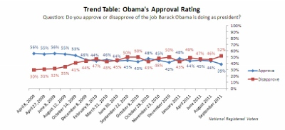 Obama-Approval-Rating-McClathy_91911 (400x182)