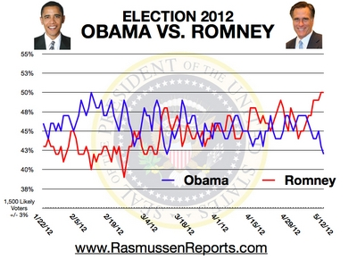 Rasmussen_romney_vs_obama_may_12_2012