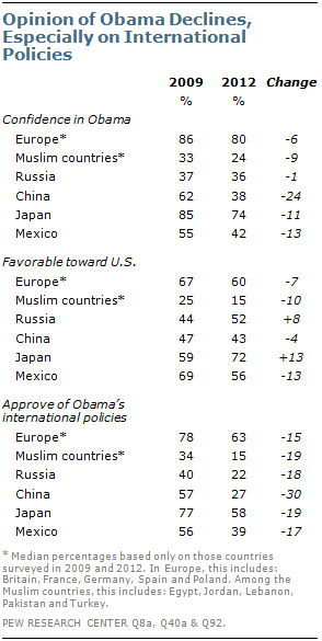 Pew_Poll_Obama_International
