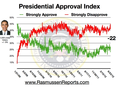 obama_approval_index_june_23_2012