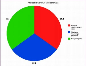 Obamacare_cuts from Medicare (300x230)