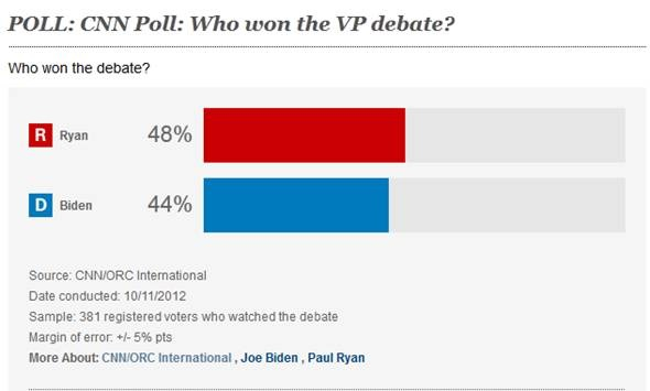 CNN_postVPdebate_poll