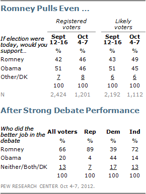 PEW_poll_postdebate10-8-12-1