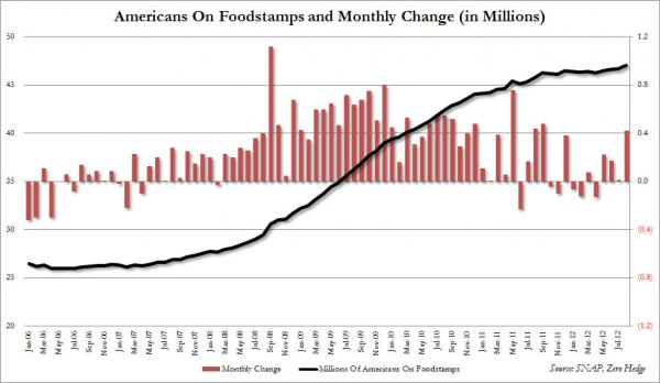 Foodstamps_Map