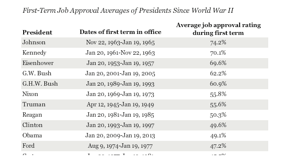 Gallup_Obama_AVG_JOB_APPROVAL