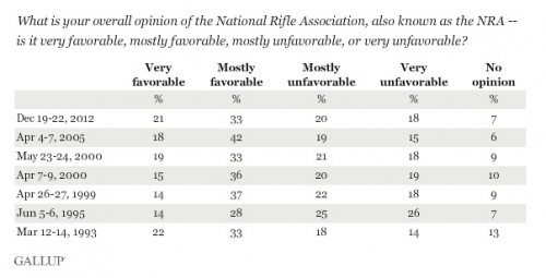 Gallup_nra_poll