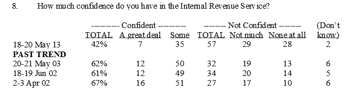 Fox Poll_IRS1_052113
