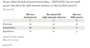 Gallup_govt_too_power_2013