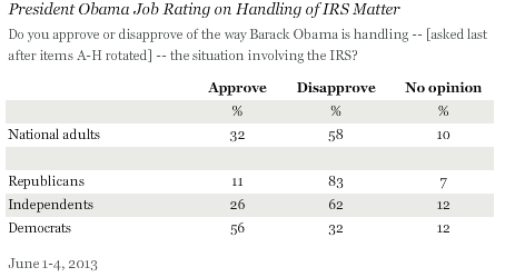 Gallup_Obama_IRS_060613