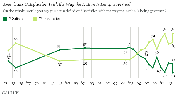Gallup_American Dissatisfaction