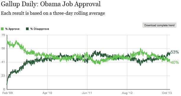 Gallup_Obama_Job approval 110213