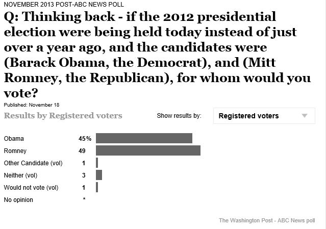 Obama_poll_WAPO_Romney_111913