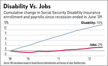 Disability v Jobs