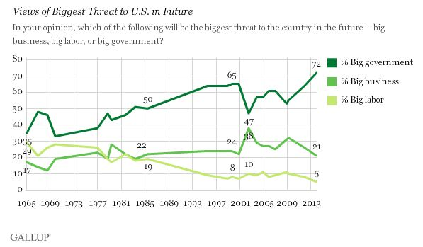 Gallup_Govt Biggest Threat