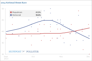 Poll_House Race Huffpo
