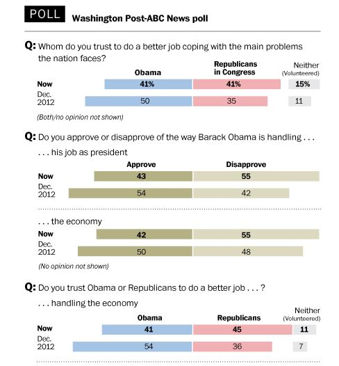 Poll_WAPO_ABC 12172013