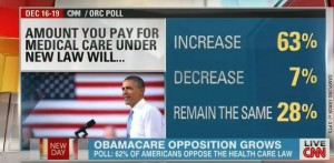poll_CNN_Obamacare_cost