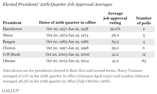 Gallup_20th QTR_Obama