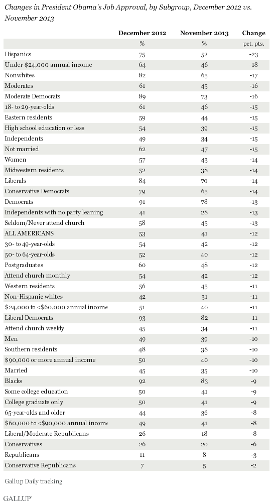 Gallup_Obama_jobapproval_groups_120613