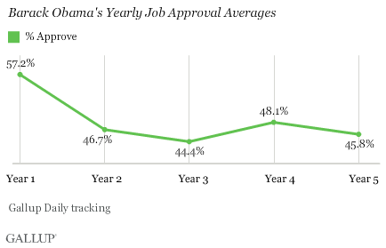 Gallup_QTR_approval poll